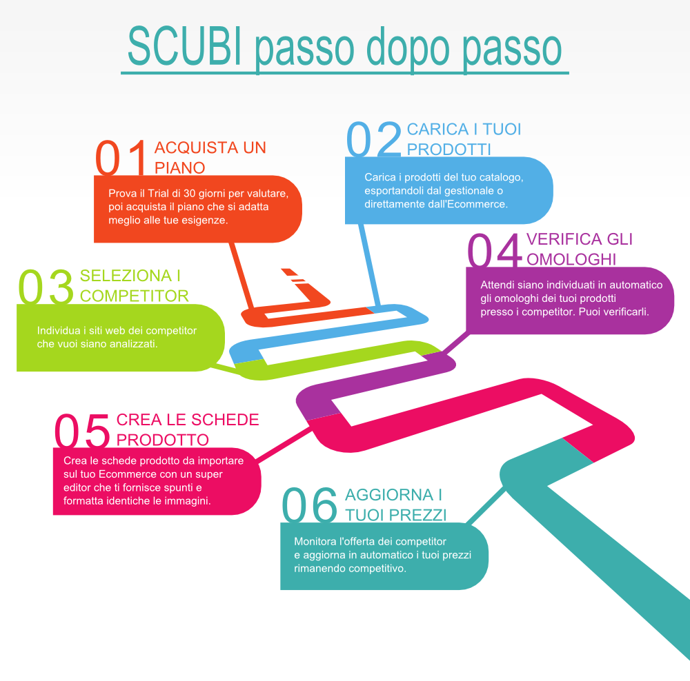 Infografica - Scubi passo dopo passo